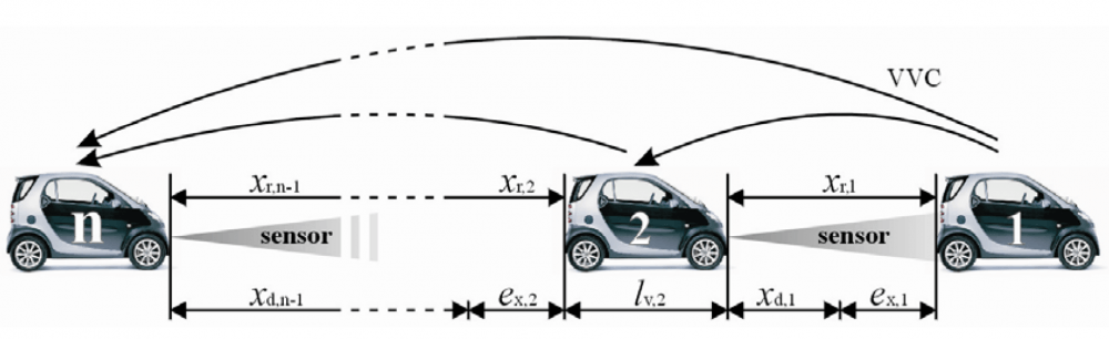 TSS Aimsun connected vehicles Schematic representation of a vehicle string with V-V communication and object sensors
