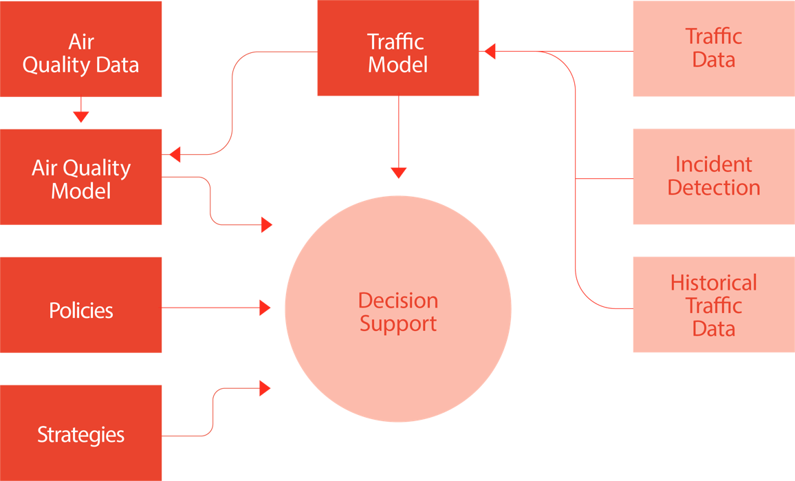 urban TRaffic management and Air Quality (uTRAQ)