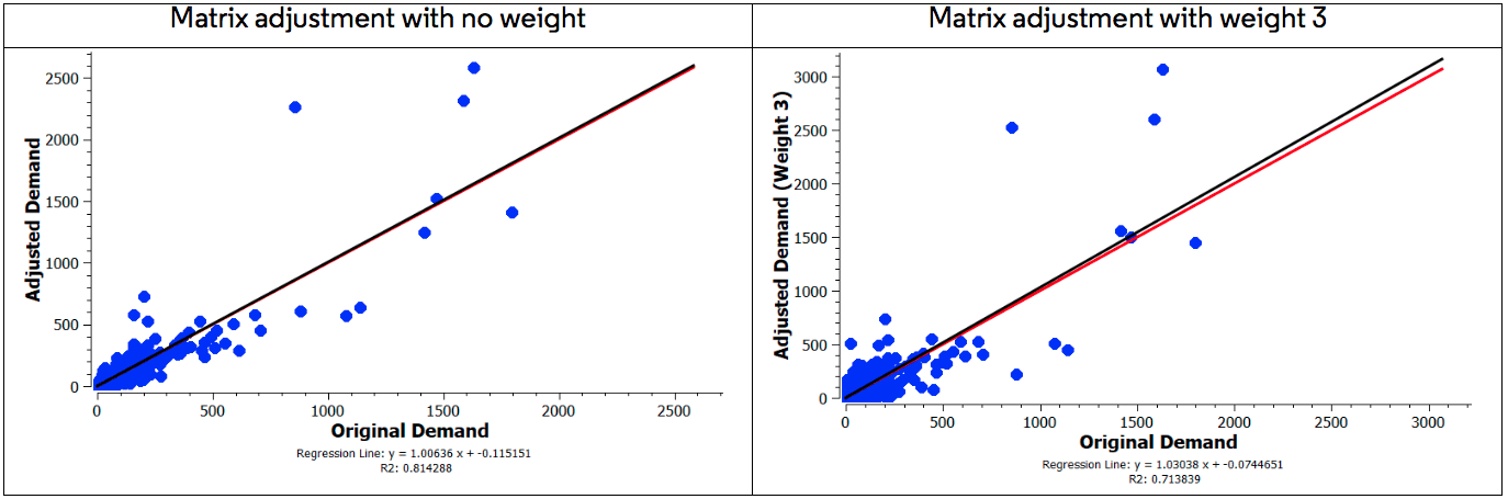 Static OD adjustment: weight function and gradient descent