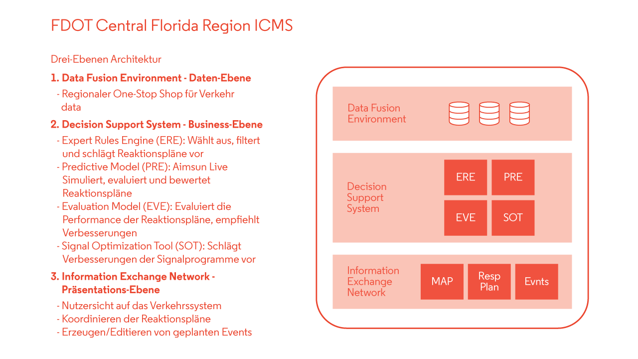 FL ICMS I-4 system architecture